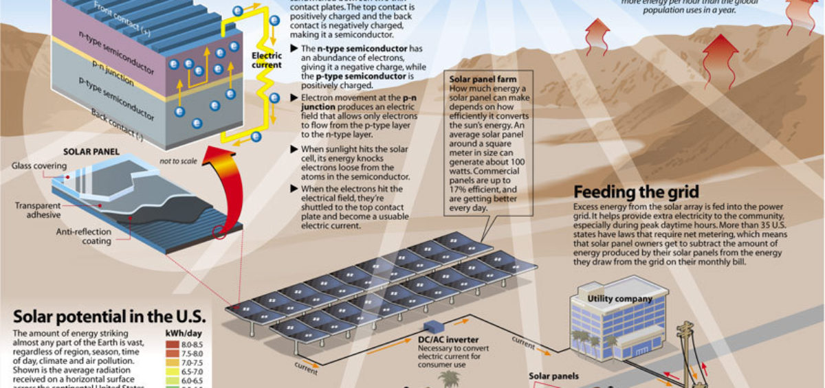 How solar energy is harnessed
