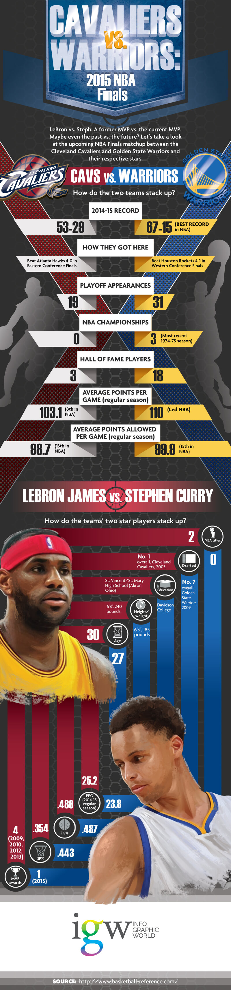 Cavaliers Vs. Warriors: 2015 NBA Finals