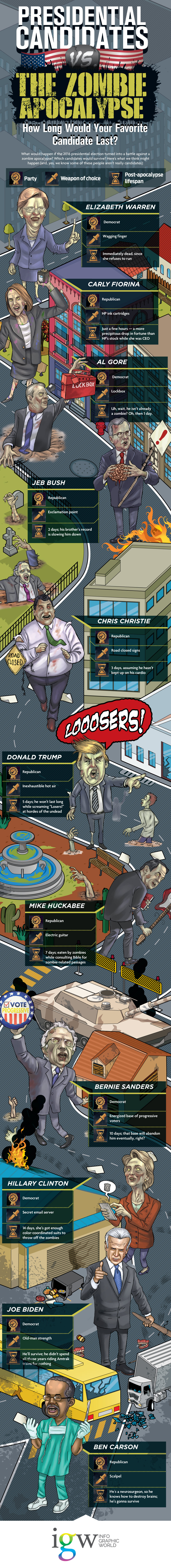 Presidential Candidates Vs. Political Zombies