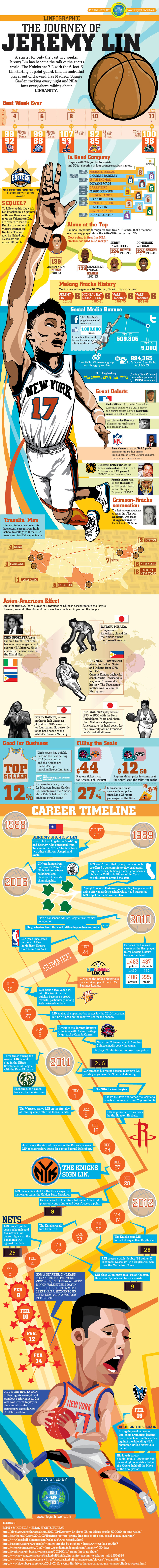 jeremy lin infographic