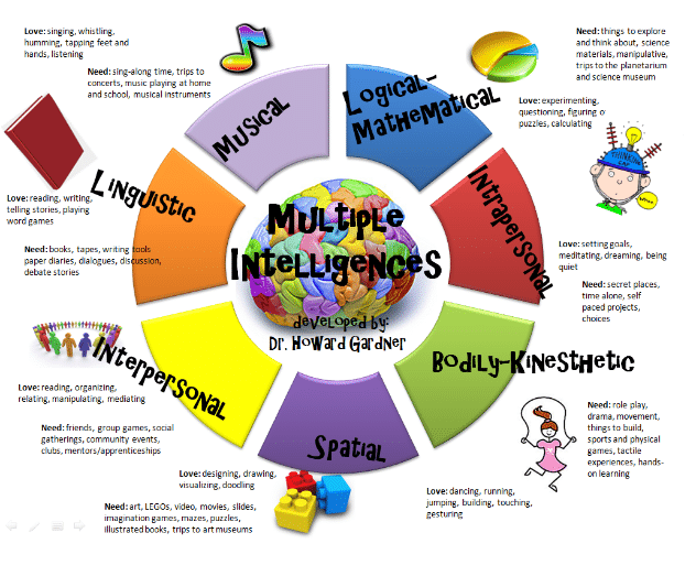 multiple intelligences for marketing