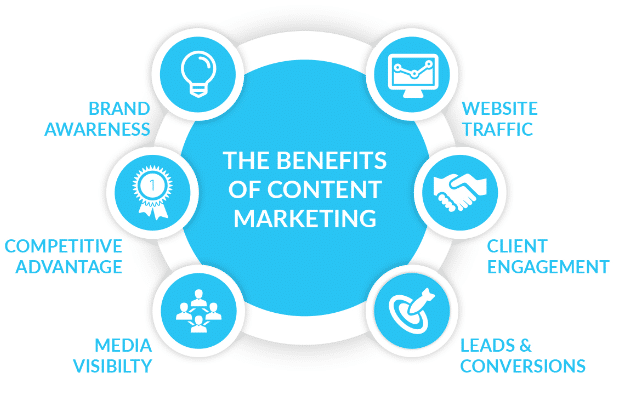 benefits of content marketing