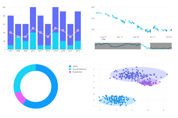 data visualization software chart studio