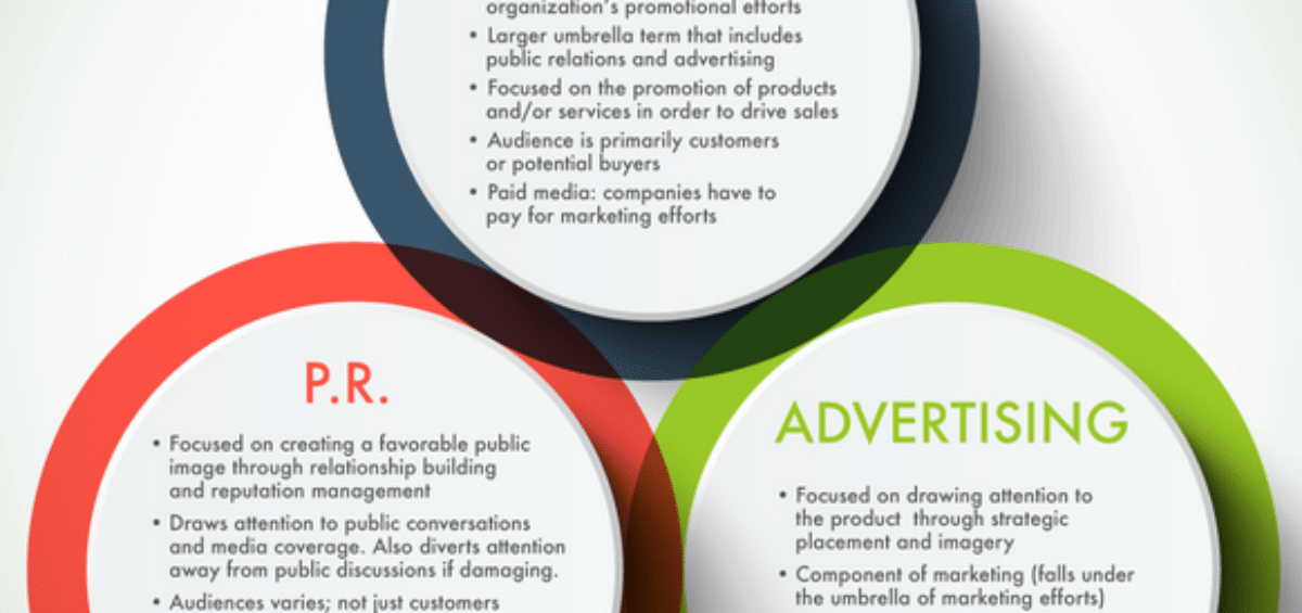 advertising vs marketing vs public relations